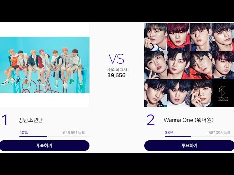 Competition between BTS and Wanna One is fierce in MGA Online Votes