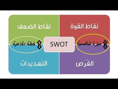تحليل SWOT لإكتشاف نقاط القوة والضعف وإختيار الإستراتيجية المثلي !