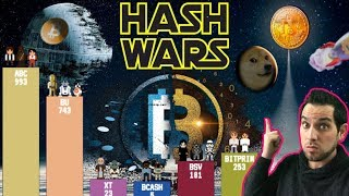 HASH WARS!!! The Bitcoin Cash Fork Aftermath… What Happens Now?