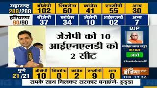 Haryana Election Result 2019: हरियाणा में BJP को 37, Congress को 34 सीटें