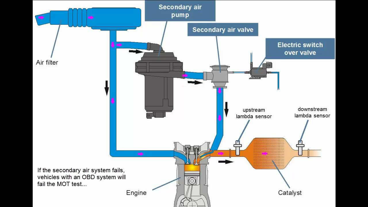 principle of the secondary air system youtube rh youtube com Pneumatic Diaphragm Pump Aro Air Diaphragm Pump