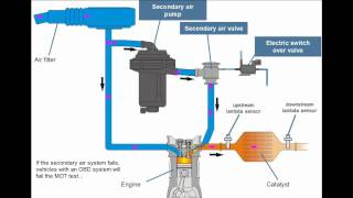 Principle of the Secondary Air System(, 2012-06-20T15:30:32.000Z)