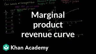 A firm's marginal product revenue curve | Microeconomics | Khan Academy