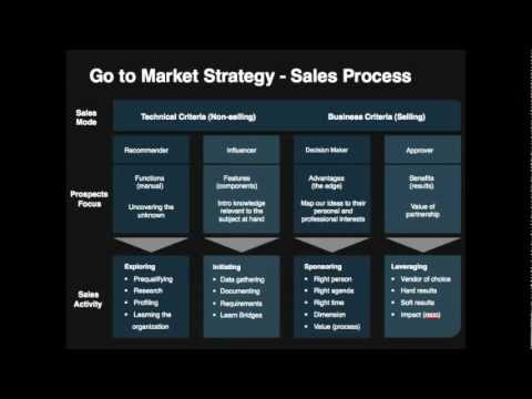 Go-To-Market Strategy Template - Youtube