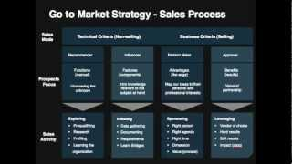 Go-To-Market Strategy Template