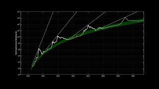 Total Cryptocurrency Marketcap Logarithmic Regression Band