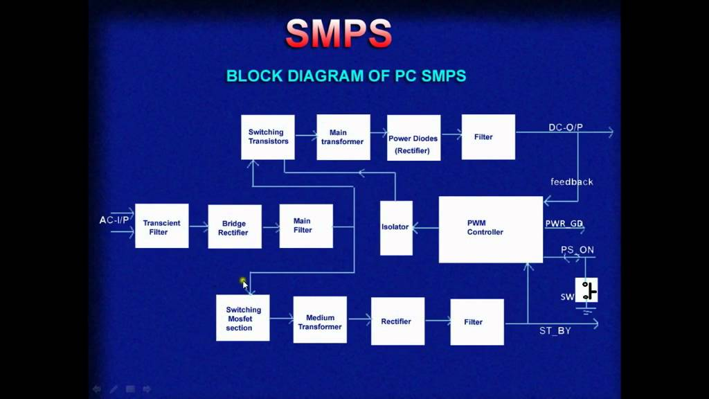 Smps Tutorial Block
