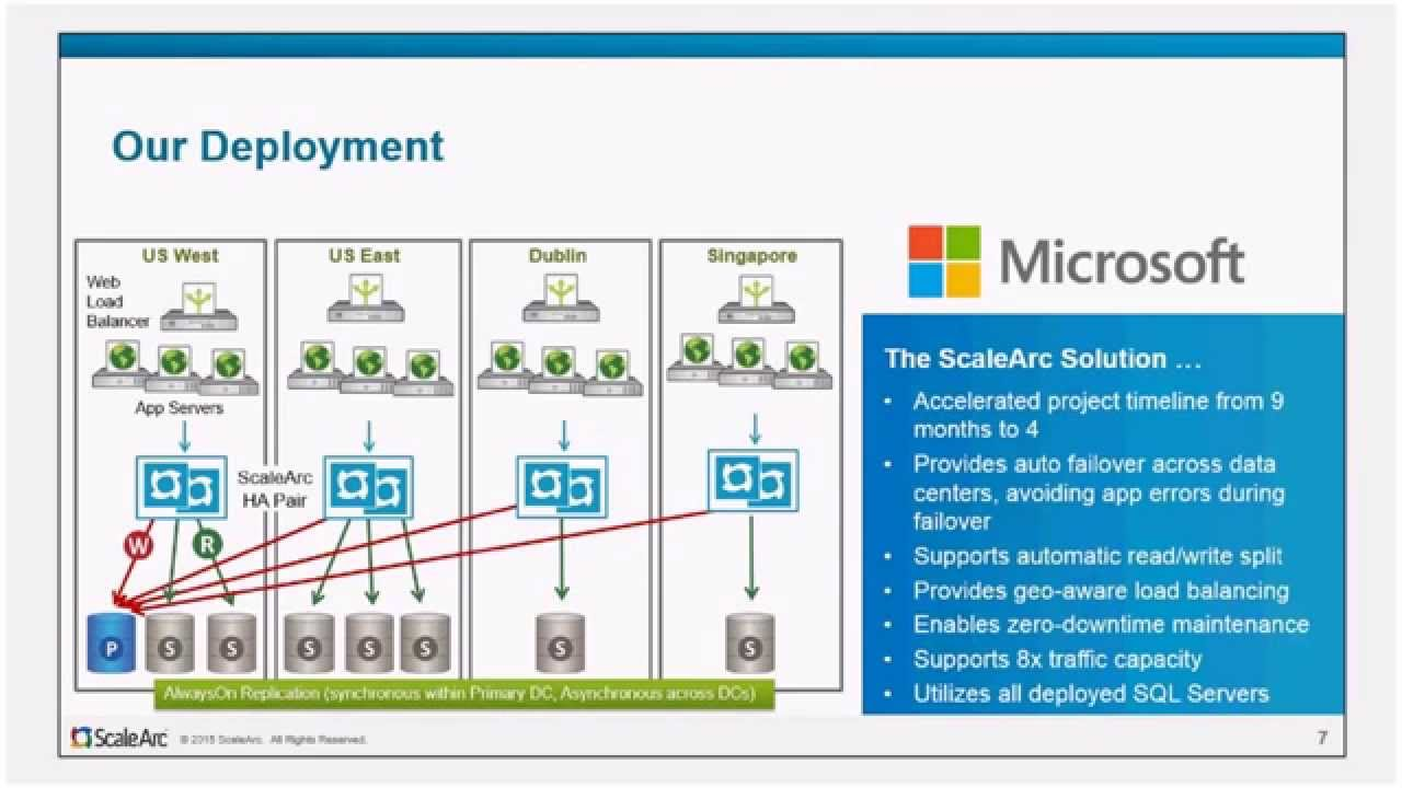 Webinar Intro: Simplify Your Migration to SQL Server 2014 and Azure with  ScaleArc