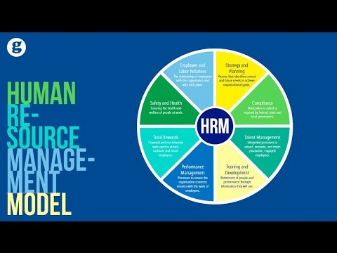 Human Resource Management Model