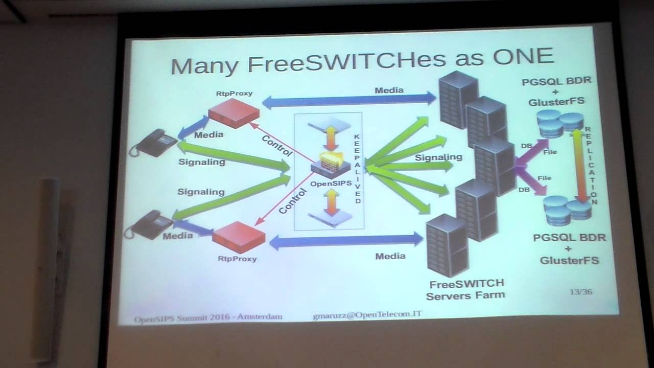 FreeSWITCH Load Balancing and High Availability - Giovanni Maruzzelli