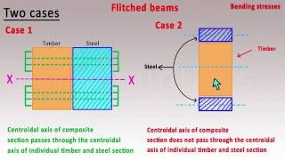 Flitched beam ( Strength of materials ) - Mechanical Engineering