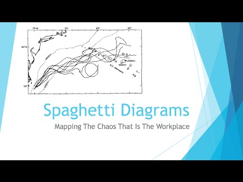 Beginning engineers spaghetti diagrams youtube beginning engineers spaghetti diagrams ccuart Images