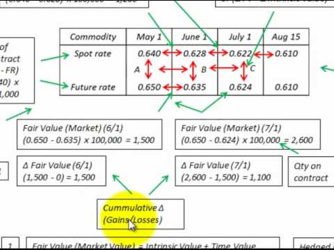 How to calculate fair market value of cryptocurrency