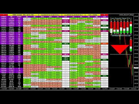 Live Forex Trading Signals – MT4 FX Gold Bitcoin Buy Sell Analysis Dashboard – FREE