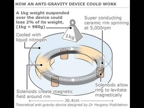 """Anti""-Gravity or Advanced Propulsion Physics & Technologies"