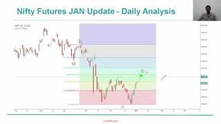 NIFTY DAILY - Elliott Wave Analysis | LeadBrains