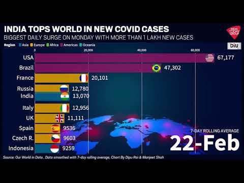 Coronavirus Latest Update| India Tops World In New Covid Cases