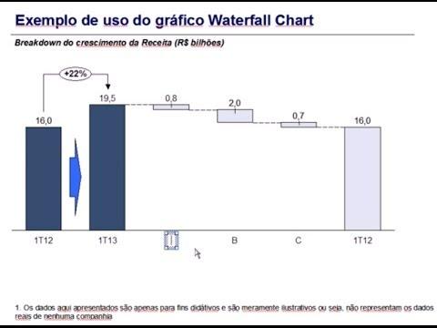 Tutorial sobre waterfall chart introduo youtube tutorial sobre waterfall chart introduo ccuart Choice Image