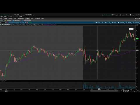 Trading From Today In $AXON $QQQ $SJM $VKTX