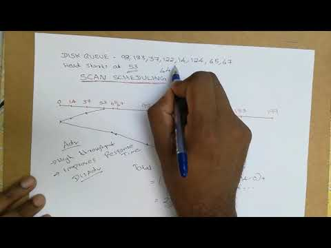 Disk Scheduling Algorithms- SCAN, CSCAN, LOOK, CLOOK