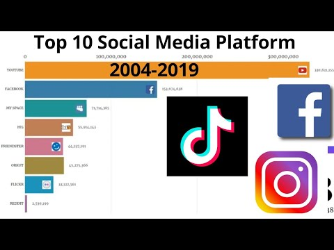 TOP 10 SOCIAL MEDIA PLATFORMS| GROWTH OF DAILY ACTIVE USERS| (2004-2019)