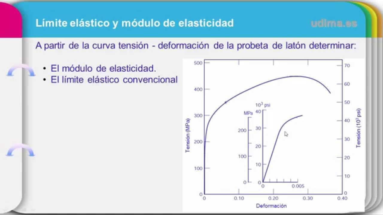 Límite Elástico Y Módulo De Elasticidad Modulo De Young