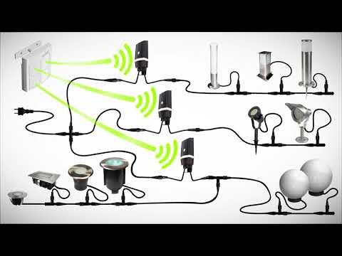 Vidéo Concept Easy Connect