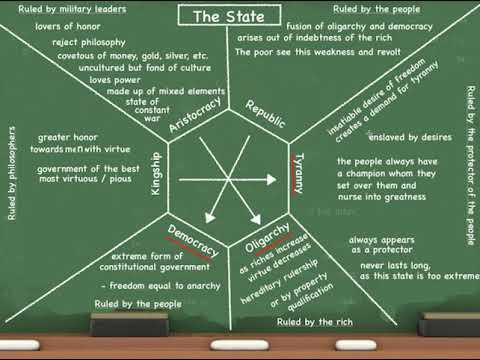 The State According to Platonic Philosophy - Nous Academy