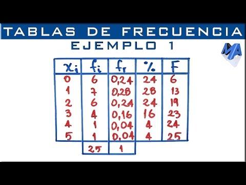 Tablas de frecuencia | Ejemplo 1