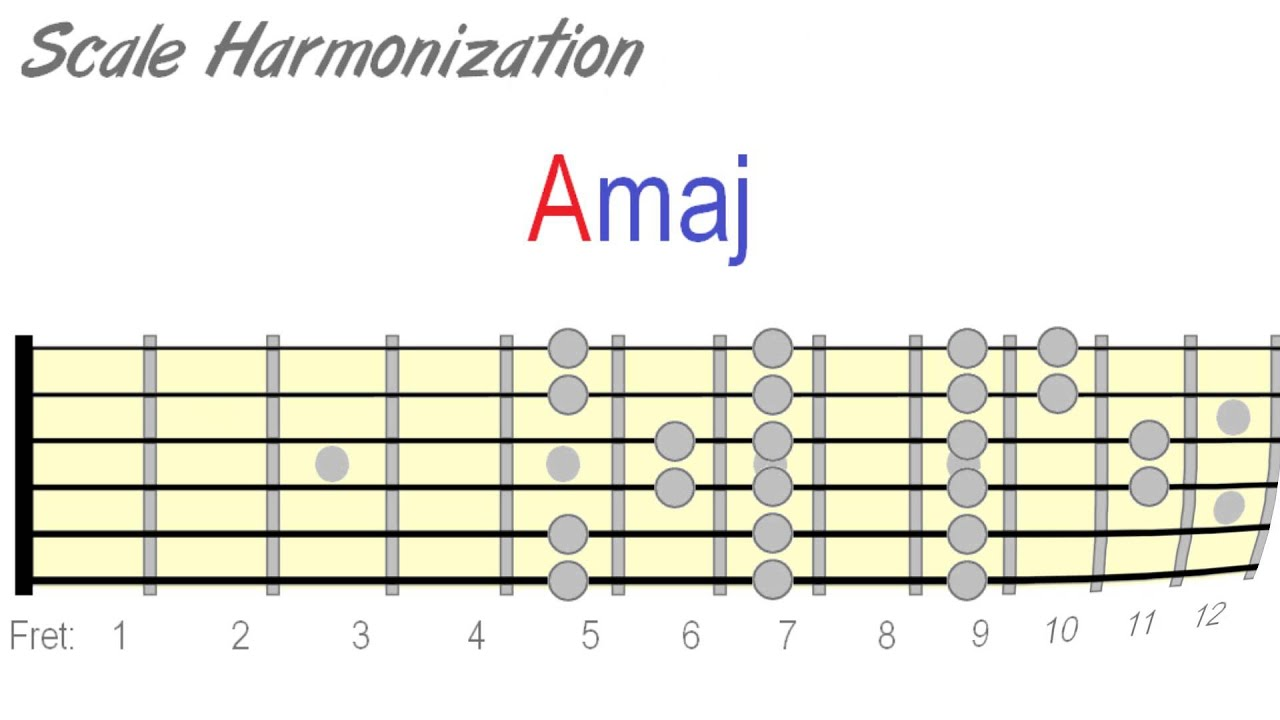How to harmonize 14