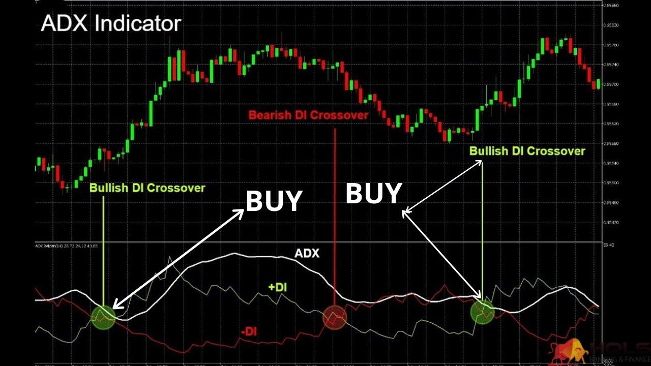 Sistem perdagangan adx |