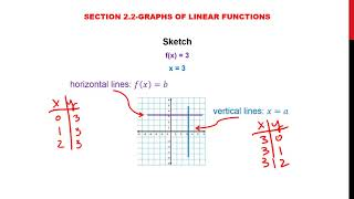 2 2 Graphs of Linear Functions Video #4  Horizontal and Vertical Lines