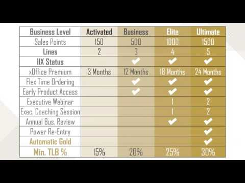 The ARIIX Activ8 Compensation Plan Explained by