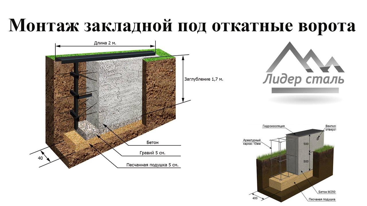 Строительство фундамента ( закладной ) под откатные ворота ...