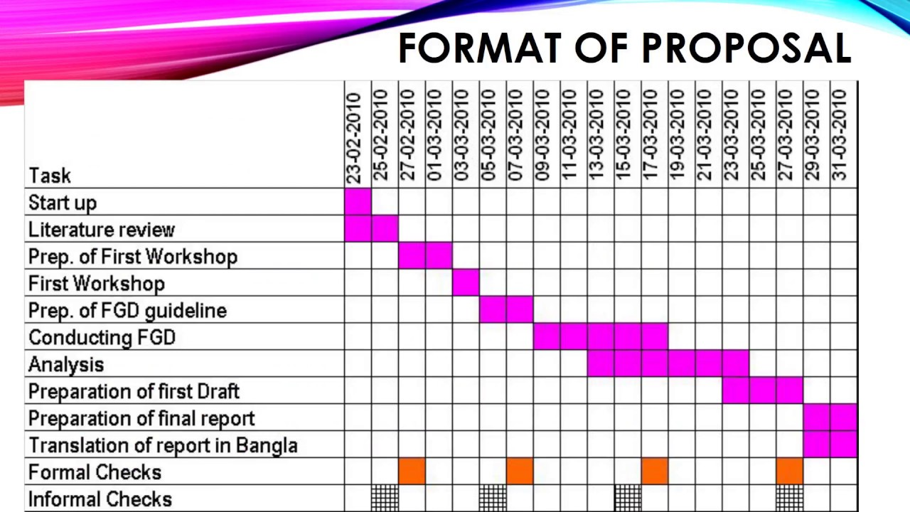 Project Proposal Report | Basic Steps Of Project Proposal Writing Youtube