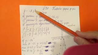 91 Алгебра 9 класс Постройте график функции заданной формулой