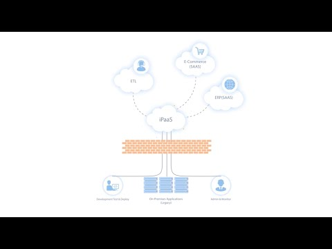 Data integration, iPaaS and elastic.io - How it all fits together (Explainer)
