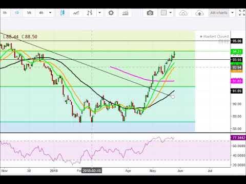 US Dollar analysis 5/28/18