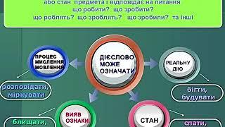 Українська мова 4 клас Дієслово