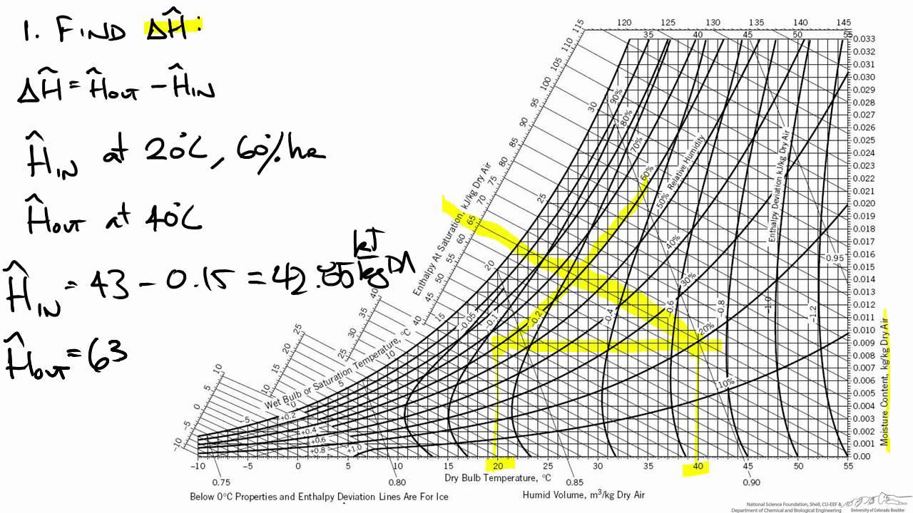 humidity diagram [ 1280 x 720 Pixel ]
