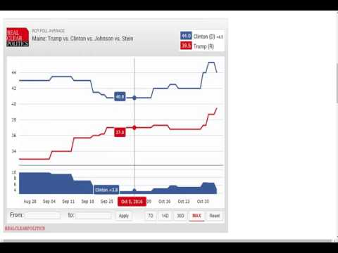 Post-Election Analysis: State Polls Were Accurate National Polls Weren
