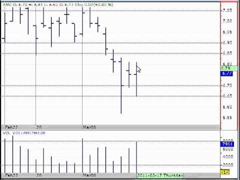 signaux de trading cfd gratuit