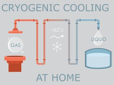 Make liquid methane (LNG) at home