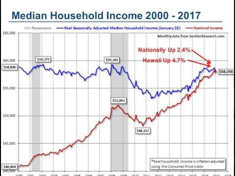 Hawaii's 2017 Housing Bubble - Fact or Fiction?