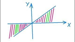 Уроки по С++. Урок 11. Попадает ли точка в заштрихованную область 2.
