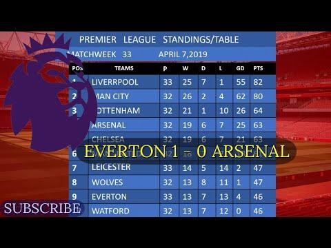 Premier League Matchweek 33 Results, Standings, Table, Top Scorer, Top Assist, Fixtures For Week 34