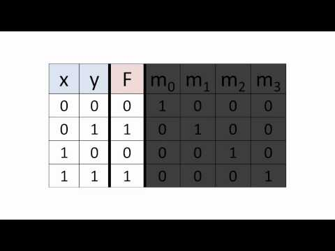 Minterms, Maxterms, and Canonical Boolean Expressions