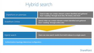 SharePoint Hybrid - Module 2.1: Architecture, Authentication, and Functionality Overview