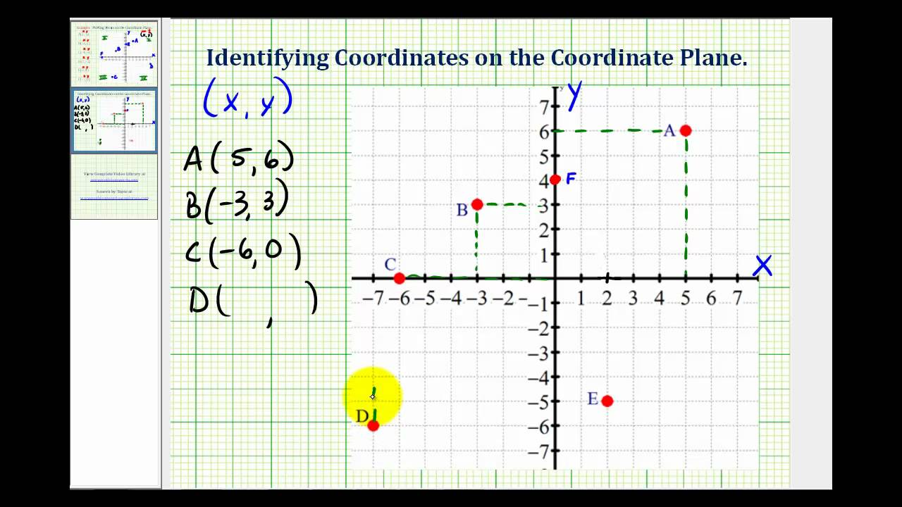 ex identifying the coordinates of points on the coordinate plane