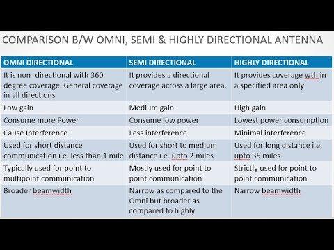WiFi Antenna Signal Pattern : Omni, Semi Direcrtional and Directional  Antenna Basics- DAY5B